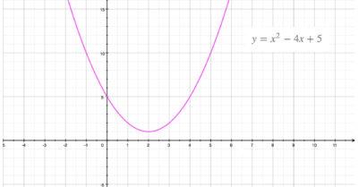 พาราโบลา (Parabola) คณิตศาสตร์ ม.4