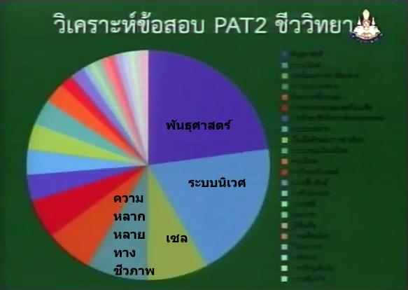 วิเคราะห์ข้อสอบ PAT2 ชีววิทยา